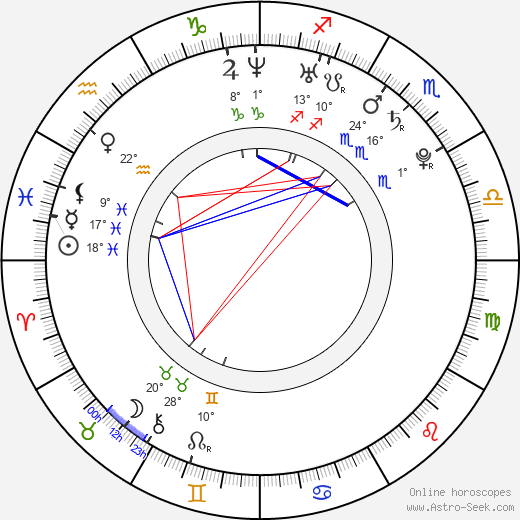 Jadwiga Gryn birth chart, biography, wikipedia 2018, 2019