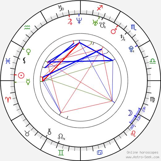Jana Birgusová astro natal birth chart, Jana Birgusová horoscope, astrology