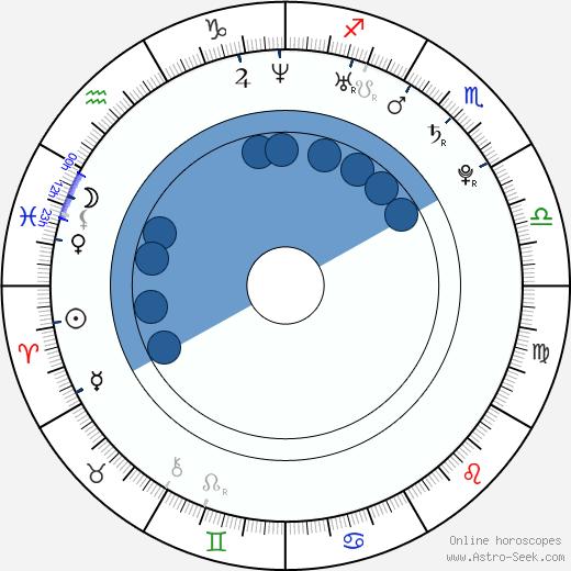 Juan Mónaco wikipedia, horoscope, astrology, instagram