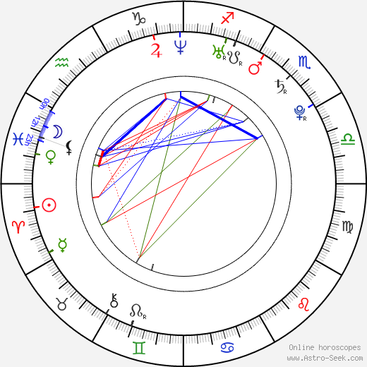 Juan Mónaco tema natale, oroscopo, Juan Mónaco oroscopi gratuiti, astrologia