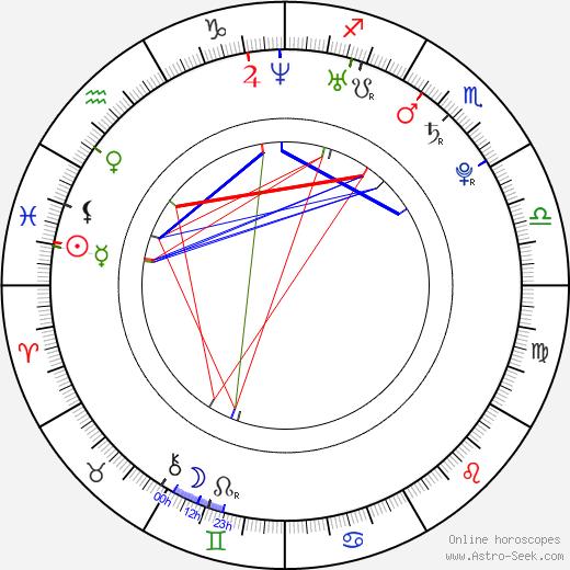 Джулия Манкусо Julia Mancuso день рождения гороскоп, Julia Mancuso Натальная карта онлайн
