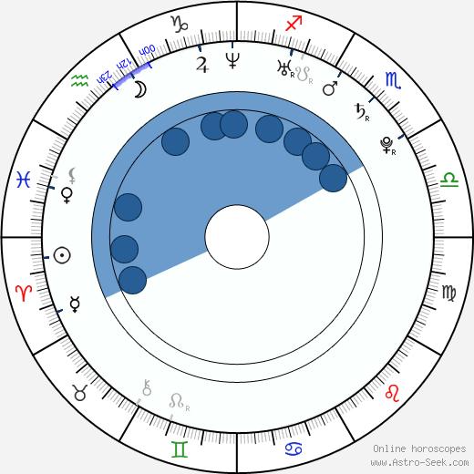 Julian Higgins wikipedia, horoscope, astrology, instagram