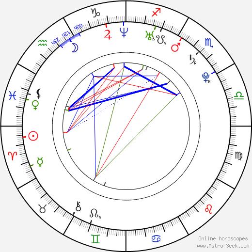 Julian Higgins день рождения гороскоп, Julian Higgins Натальная карта онлайн