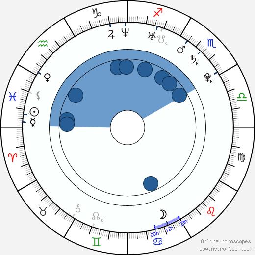 Jun-hyuk Lee wikipedia, horoscope, astrology, instagram