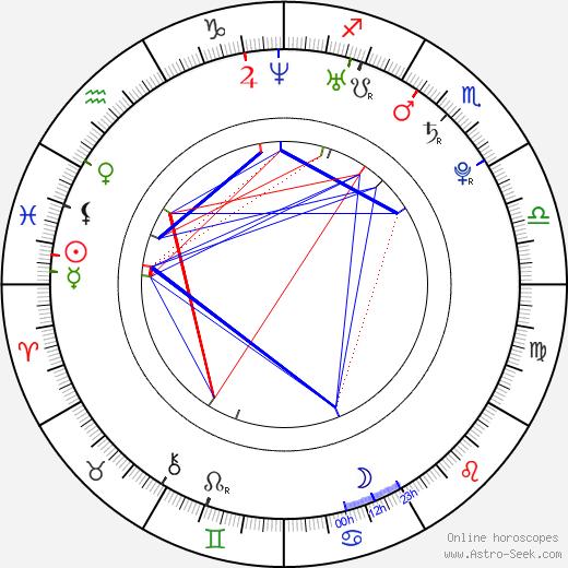 Jun-hyuk Lee день рождения гороскоп, Jun-hyuk Lee Натальная карта онлайн