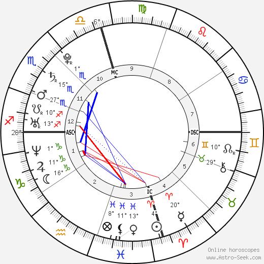 Katharine McPhee tema natale, biography, Biografia da Wikipedia 2020, 2021