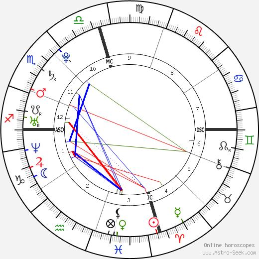 Katharine McPhee tema natale, oroscopo, Katharine McPhee oroscopi gratuiti, astrologia