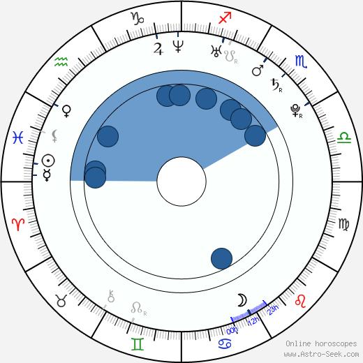 Kristýna Peterková wikipedia, horoscope, astrology, instagram