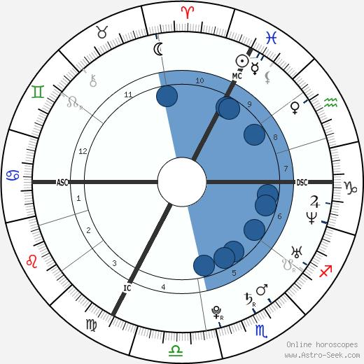 Leïla Bekhti wikipedia, horoscope, astrology, instagram