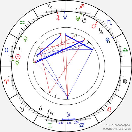 Марк-Андре Гронден Marc-André Grondin день рождения гороскоп, Marc-André Grondin Натальная карта онлайн