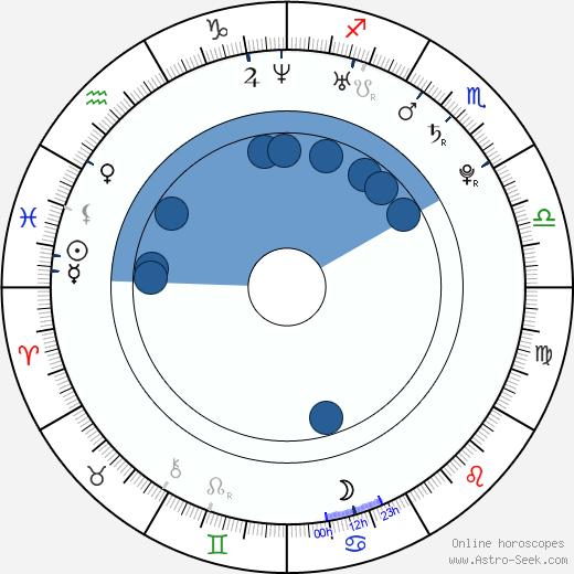Martha Stephens wikipedia, horoscope, astrology, instagram