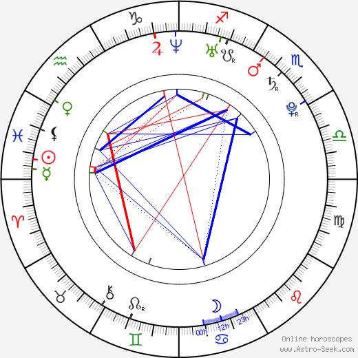 Martha Stephens astro natal birth chart, Martha Stephens horoscope, astrology
