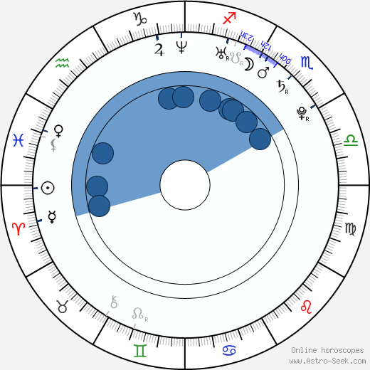 Max Pomeranc wikipedia, horoscope, astrology, instagram