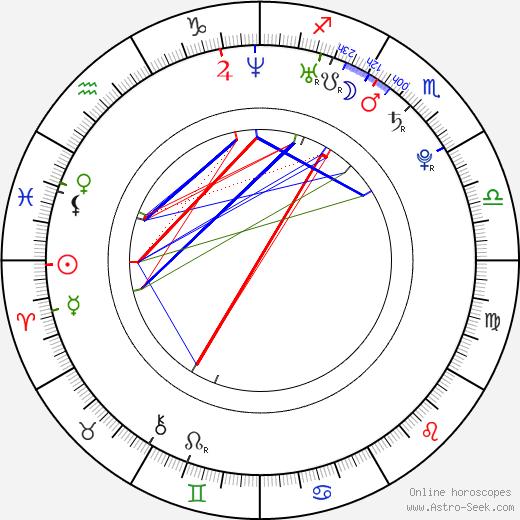 Max Pomeranc birth chart, Max Pomeranc astro natal horoscope, astrology