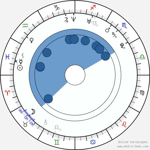 Mike Lobel wikipedia, horoscope, astrology, instagram
