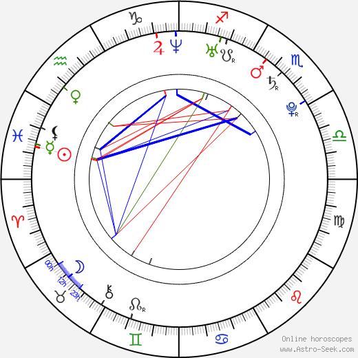 Mike Lobel birth chart, Mike Lobel astro natal horoscope, astrology