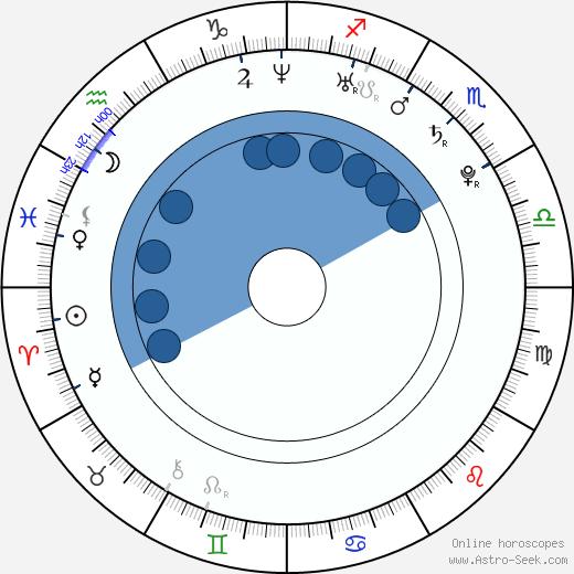 Nikki Sanderson wikipedia, horoscope, astrology, instagram
