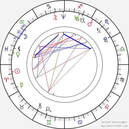 Nikki Sanderson день рождения гороскоп, Nikki Sanderson Натальная карта онлайн