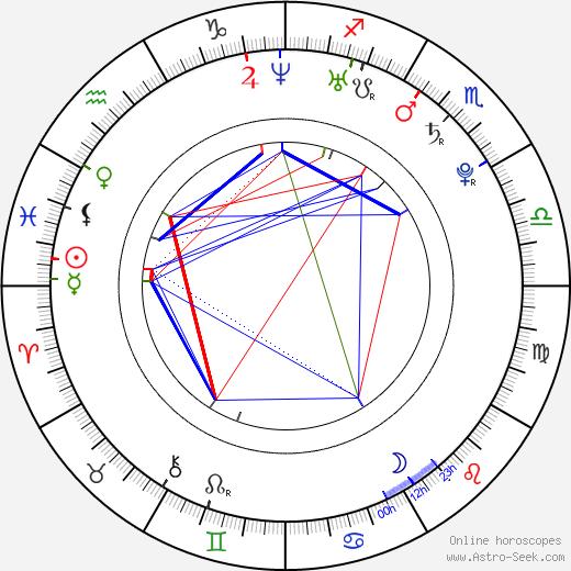 Ноэль Фишер Noel Fisher день рождения гороскоп, Noel Fisher Натальная карта онлайн