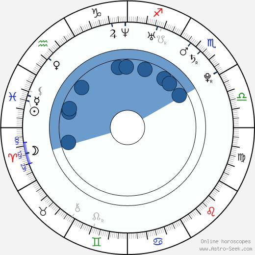Ondřej Vetešník wikipedia, horoscope, astrology, instagram
