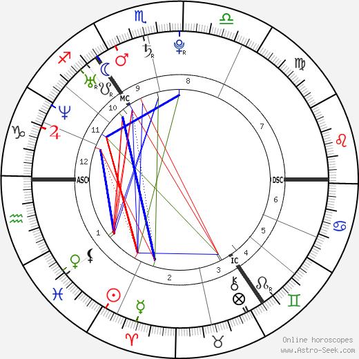 Piotr Trochowski astro natal birth chart, Piotr Trochowski horoscope, astrology