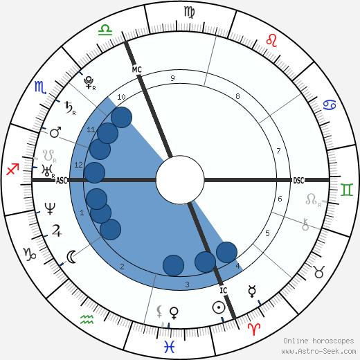 Raffaele Sollecito wikipedia, horoscope, astrology, instagram