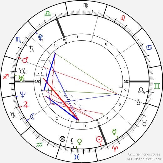Убийство Мередит Керчер Raffaele Sollecito день рождения гороскоп, Raffaele Sollecito Натальная карта онлайн