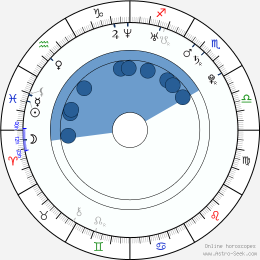 Reese Nanavati wikipedia, horoscope, astrology, instagram