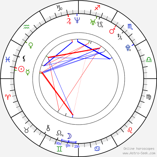 Sarah Klaren birth chart, Sarah Klaren astro natal horoscope, astrology