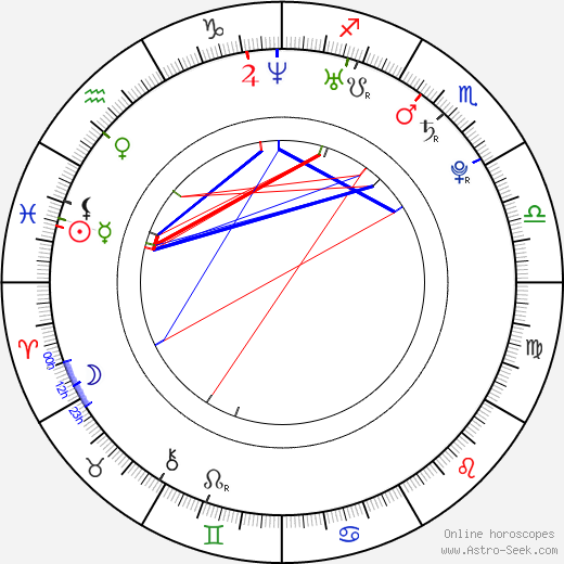 Štefan Titka birth chart, Štefan Titka astro natal horoscope, astrology