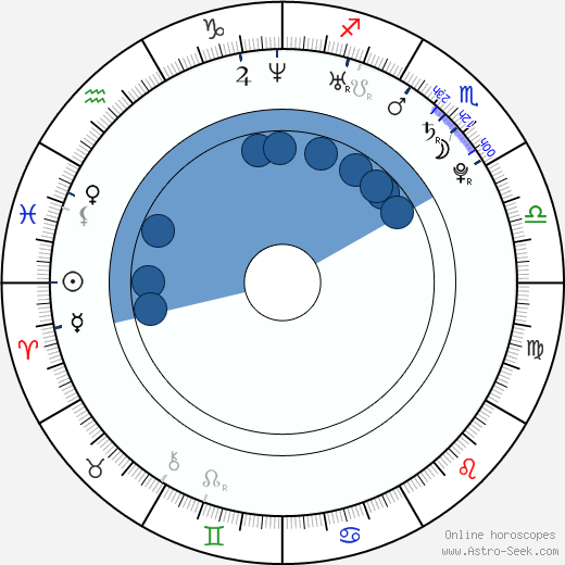 Valtteri Filppula wikipedia, horoscope, astrology, instagram