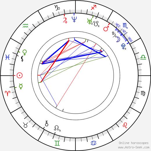 Valtteri Filppula birth chart, Valtteri Filppula astro natal horoscope, astrology