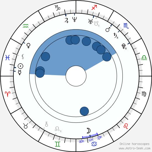 Veronika Petrová wikipedia, horoscope, astrology, instagram