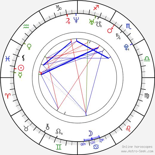 Veronika Petrová день рождения гороскоп, Veronika Petrová Натальная карта онлайн
