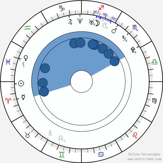 Zhang Zilin wikipedia, horoscope, astrology, instagram