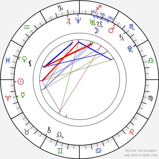 Чжан Цзылинь Zhang Zilin день рождения гороскоп, Zhang Zilin Натальная карта онлайн