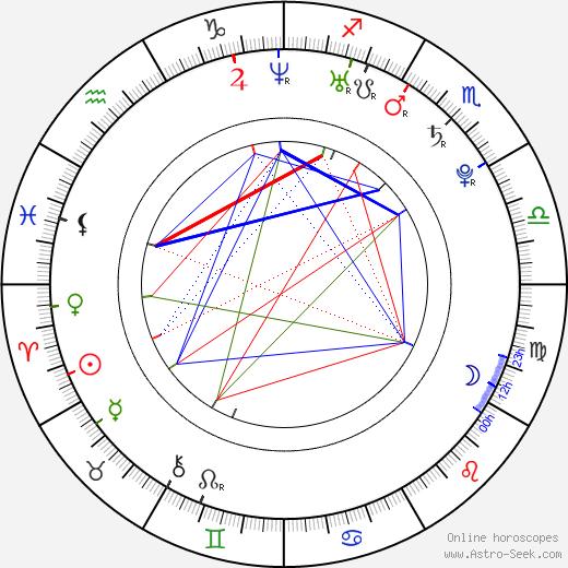 Aleksandrs Jerofejevs tema natale, oroscopo, Aleksandrs Jerofejevs oroscopi gratuiti, astrologia