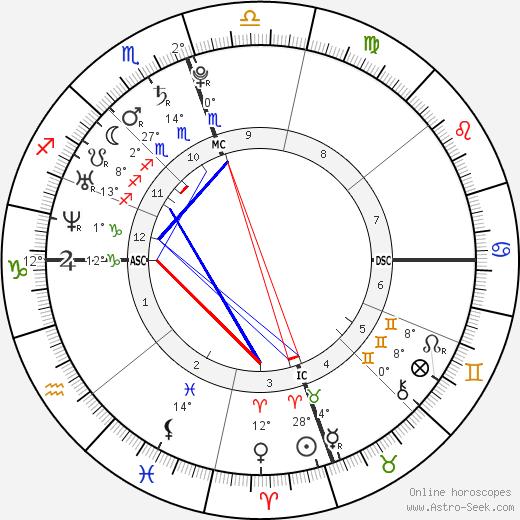 America Ferrera birth chart, biography, wikipedia 2018, 2019