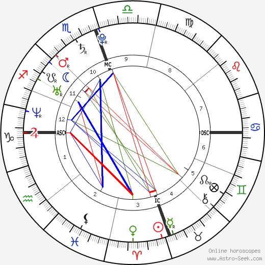 America Ferrera astro natal birth chart, America Ferrera horoscope, astrology