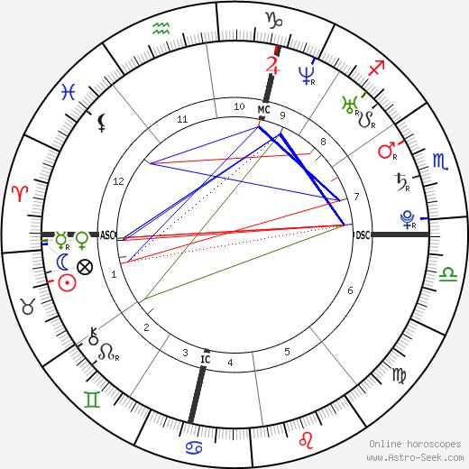 Anna Zugno день рождения гороскоп, Anna Zugno Натальная карта онлайн