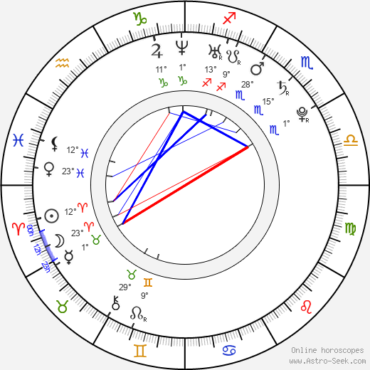 Anton Shagin birth chart, biography, wikipedia 2020, 2021