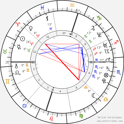 Chalino birth chart, biography, wikipedia 2017, 2018