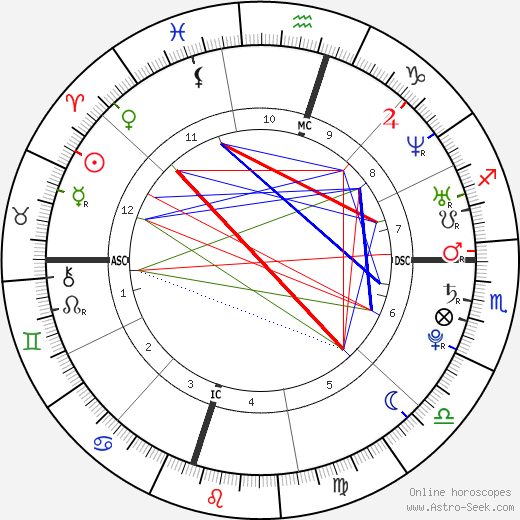Chalino astro natal birth chart, Chalino horoscope, astrology