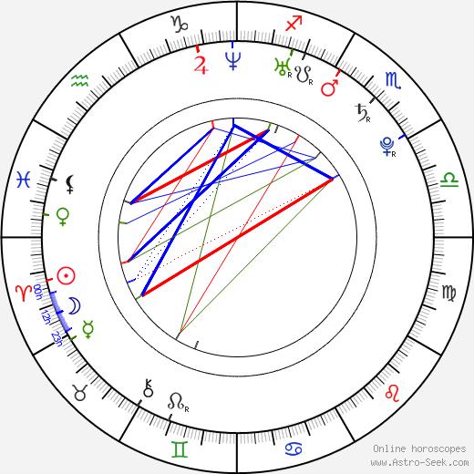 Christopher-Lee dos Santos astro natal birth chart, Christopher-Lee dos Santos horoscope, astrology