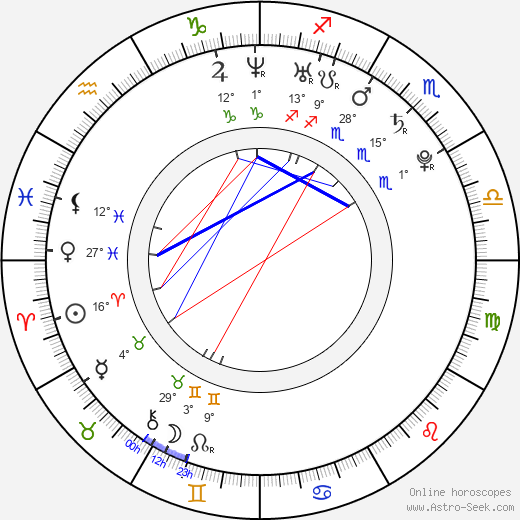 David Futernick birth chart, biography, wikipedia 2019, 2020