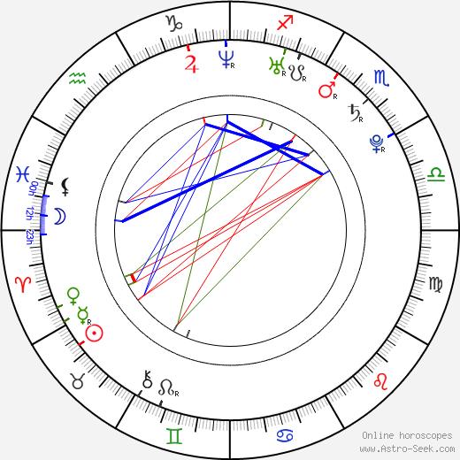 Ева Симонс Eva Simons день рождения гороскоп, Eva Simons Натальная карта онлайн