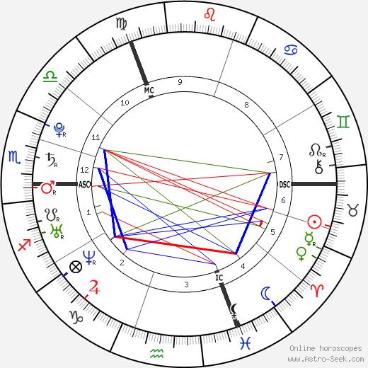 Fabien Gilot tema natale, oroscopo, Fabien Gilot oroscopi gratuiti, astrologia