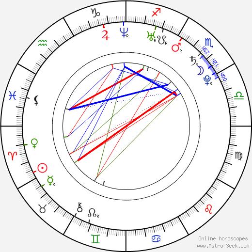 Gréta Teleková birth chart, Gréta Teleková astro natal horoscope, astrology