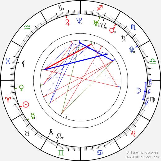 Iveta Fabešová astro natal birth chart, Iveta Fabešová horoscope, astrology
