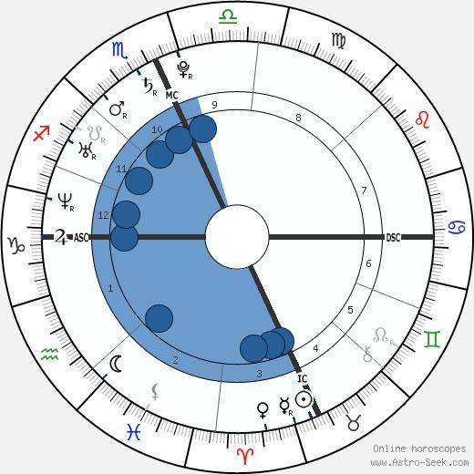 Jessie Cole Hooker wikipedia, horoscope, astrology, instagram